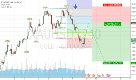 XAUUSD: Goldvsusd Short opportunity