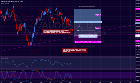 AUDUSD: AUD / USD Upside