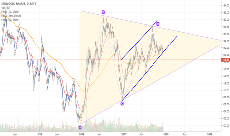 GLD: GLD - Broken Rising Channel and 250 EMA