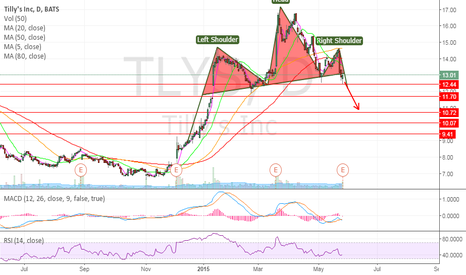 TLYS: TLYS nasty Head and Shoulders