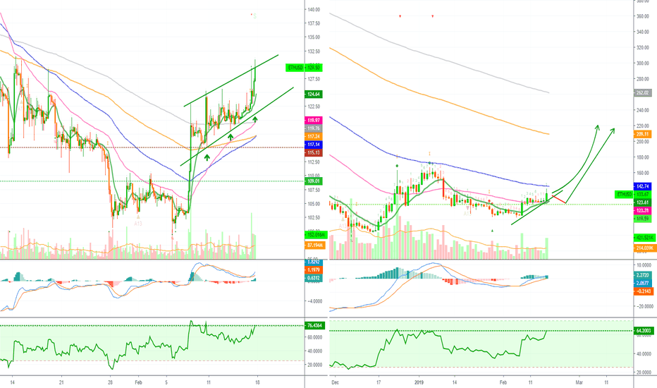 ETHUSD: Ethereum Is Taking The Lead! (Bullish Action Ahead)