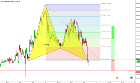EURAUD: Gartley Long postion