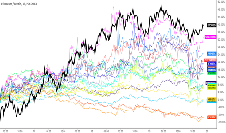 ETHBTC: Crypto Monitor since BTC 1830 bottom