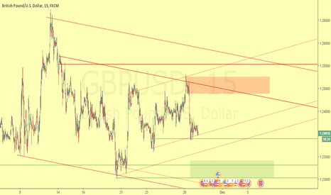 GBPUSD: Do you want to buy or sell