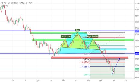 DXY: index dollar