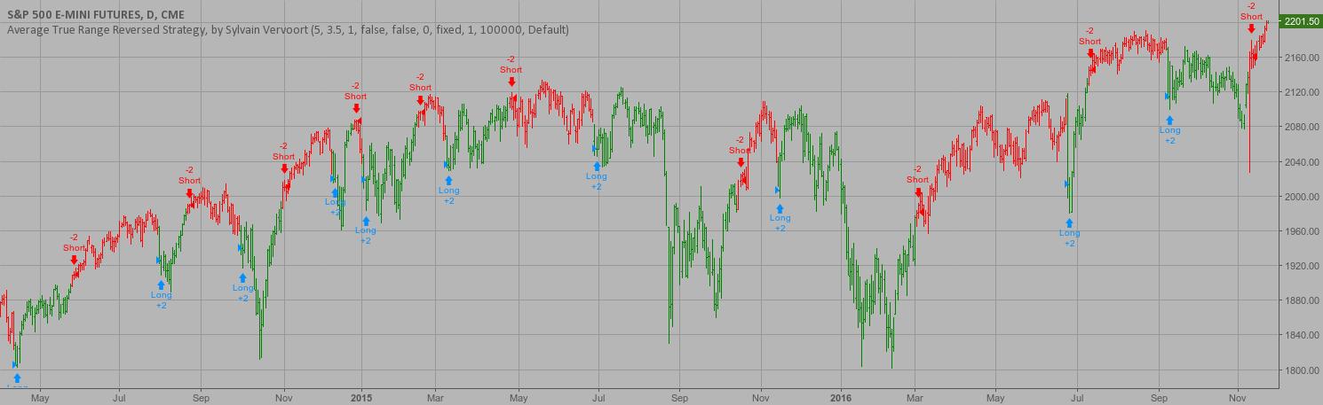 Average True Range Reversed Strategy