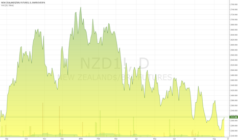 NZD1!: New Zealands / Real Brazil