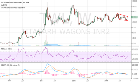 TWL: Titagarh Wagons - Breakout may be seen soon