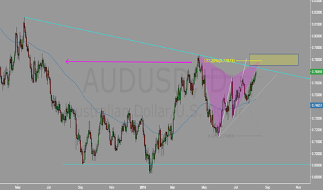 AUDUSD: AUD close to resistance point