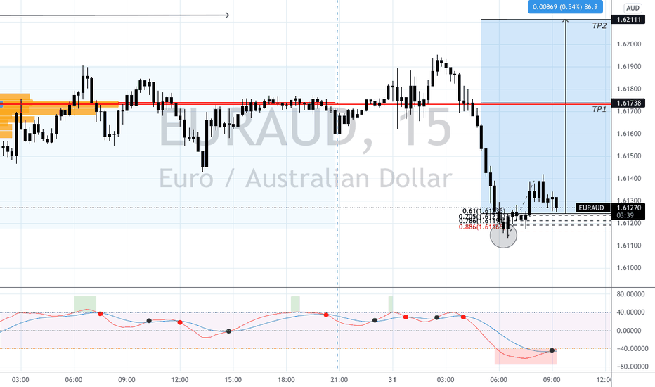 EURAUD m15 LONG activated