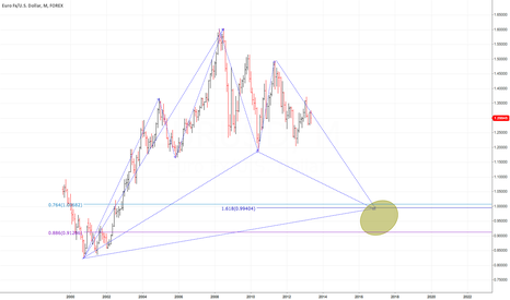EURUSD: crystal ball mood ...