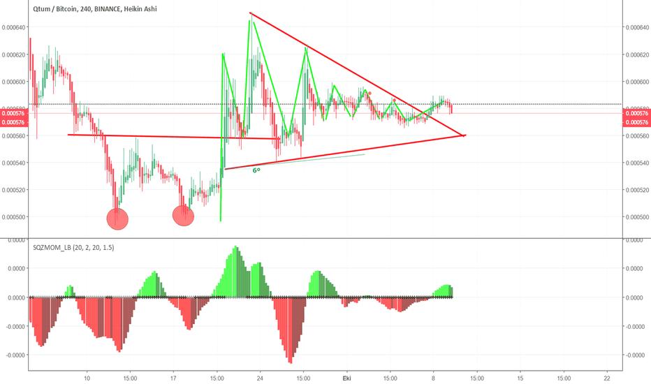 QTUMBTC: QTUM / BTC - İkili dip ve Yükselen üçgen