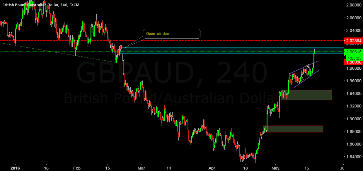 GBPAUD pound closing open window?