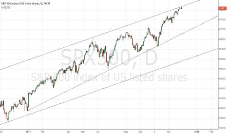 SPX500: short equities for December