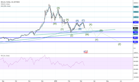 BTCUSD: Possible Corrective Waves for BTC/USD?