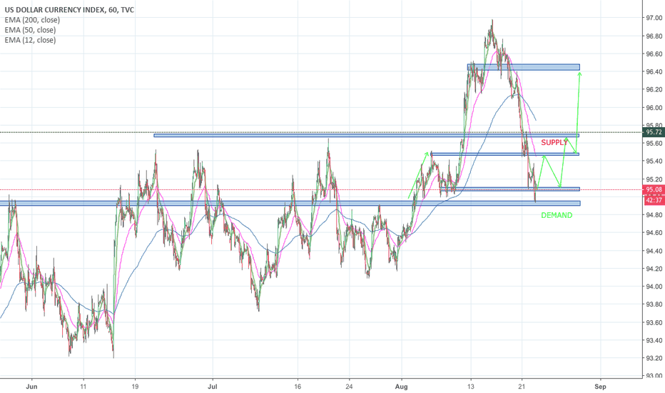 DXY: DXY upstrend to continue!