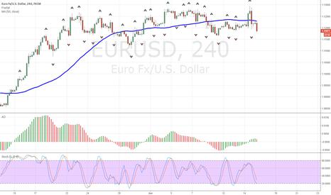 EURUSD: Short EURUSD signal