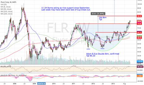 FLR: FLR