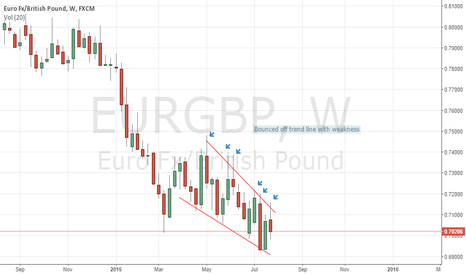 EURGBP: GOING TO .69 WITH THIS PAIR