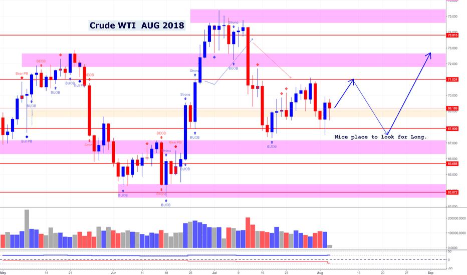 WTICOUSD: WTI Crude Oil Analysis (Aug 2018)