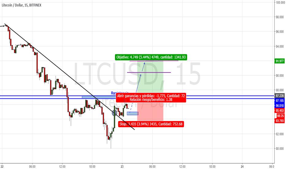 LTCUSD: Línea de tendencia rota