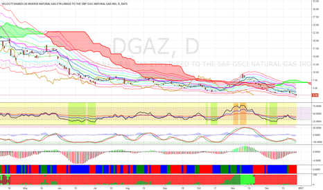 DGAZ: Buy DGAS at $2.16