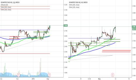 UPRO: сигнал на покупку акций Юнипро (UPRO)