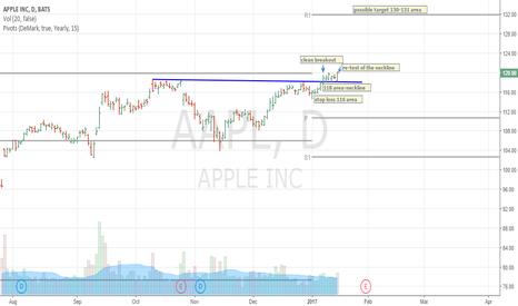 AAPL: aapl - apple