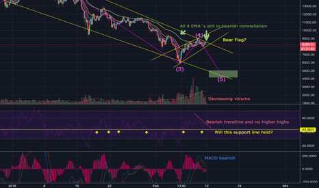 BTCUSD: Bitcoin Bearish