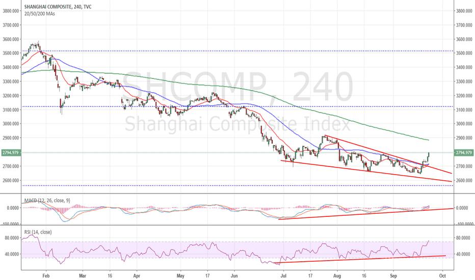 SHCOMP: shanghai breakout