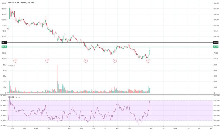 ORIENTBANK: Target 89
