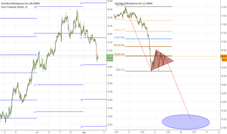 AUDJPY: AUDJPY - Elliot Wave Attempt