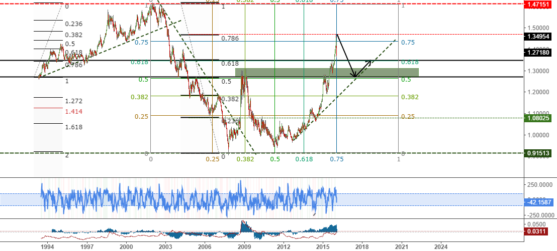 overlook USDCAD