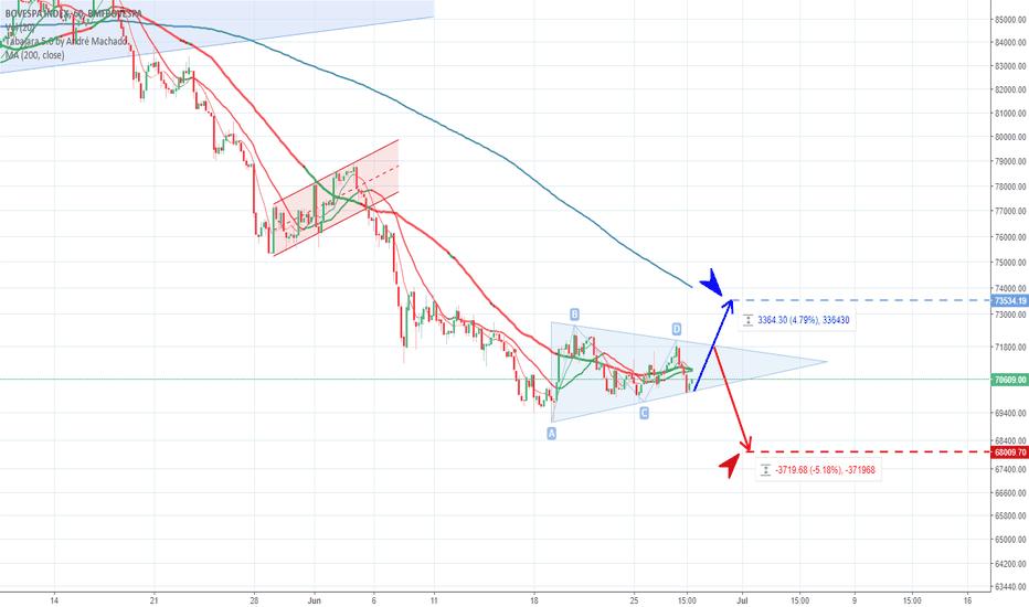 IBOV: IBOV - Ainda em um triangulo sem definição clara da direção