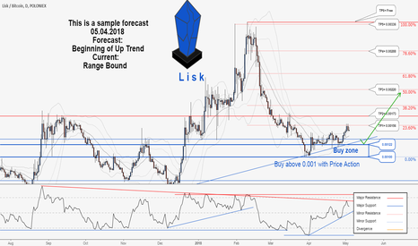 LSKBTC: There is possibility for the beginning of uptrend in LSKBTC