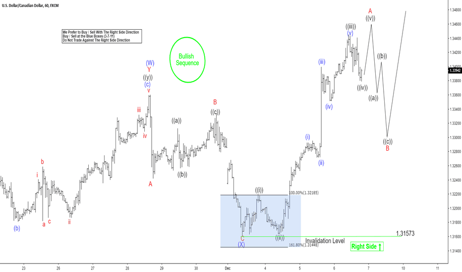 USDCAD: Elliott Wave View Supporting Further Strength in USDCAD