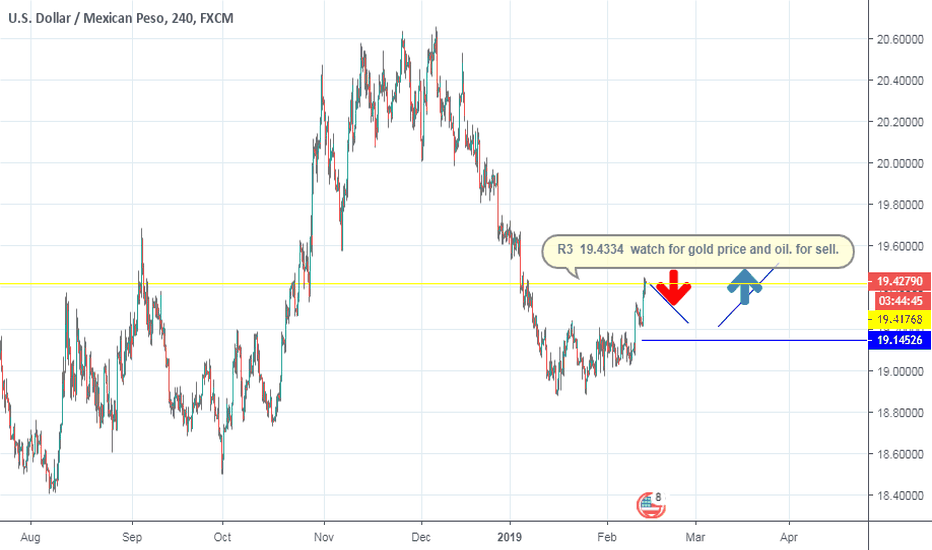 USDMXN: USD/MXN jumps to 5-week highs above 19.40