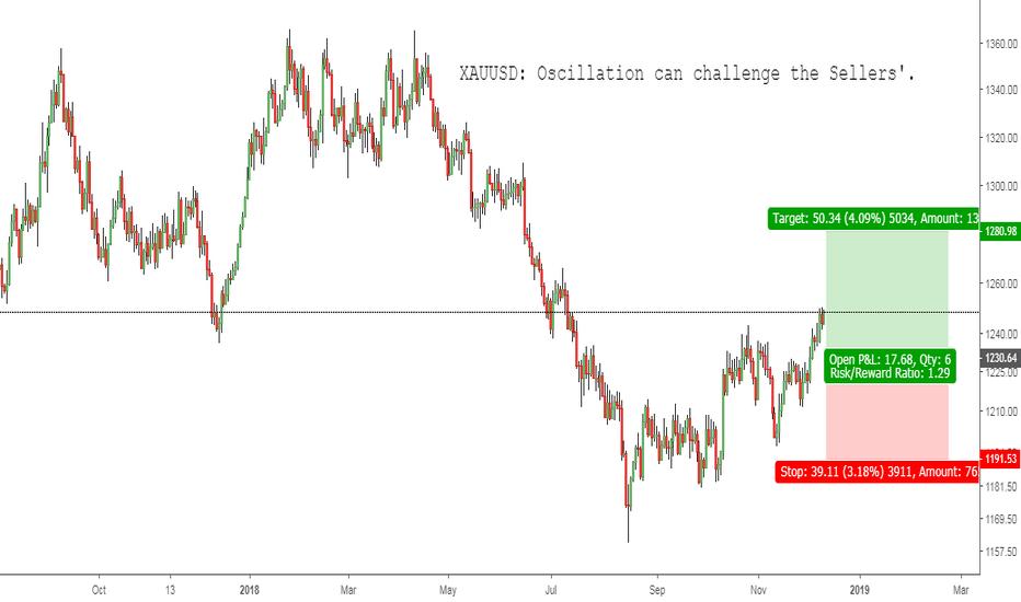 XAUUSD: XAUUSD: Oscillation can challenge the Sellers'.