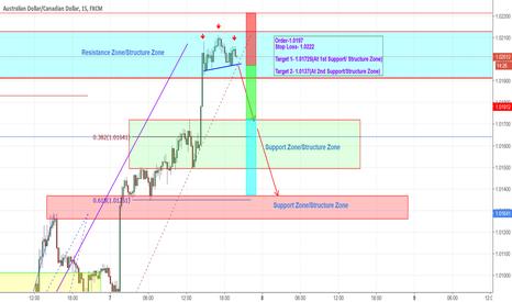 AUDCAD: AUDCAD 15 min CTT(Counter Trend Trade) Trade