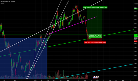 BTCUSD: lol don't look at any of my previous charts they're just meme