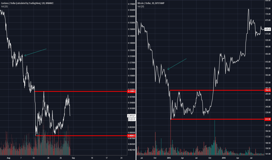 ADAUSD: ADA/USD vs BTC/USD 2015