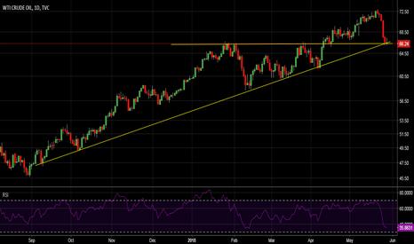USOIL: Crude oil Long