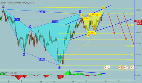 CHFJPY: CHFJPY: Completed Bearish Cypher pattern and Deep crab