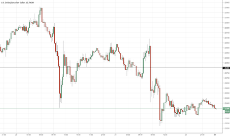 USDCAD: Sell USDCAD >1.2580 (11PM)
