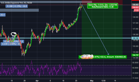 USDJPY: USDJPY wearing shorts