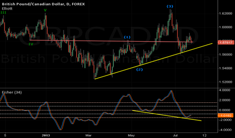 GBPCAD: catch the second boat