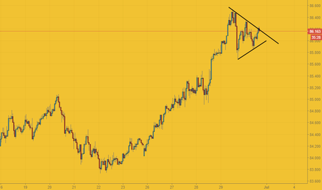AUDJPY: Going up?