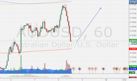 AUDUSD: bounce ,may goes to doble top, will see the entry point