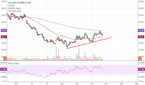 JUSTDIAL: Justdial short term view