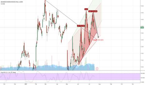 AMD: Reiterating AMD Short, Bearish Head & Shoulders TP 12-12.5